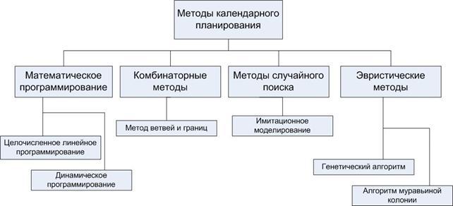 методы решения задачи