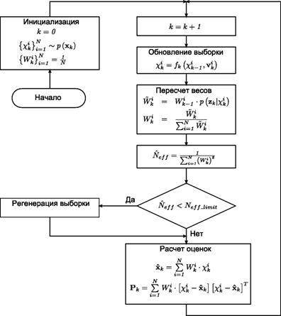 Рисунок 1 - Блок схема алгоритма МЧФ-ПВЗ.