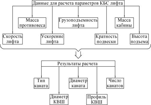 Расчет параметров КБС лифта