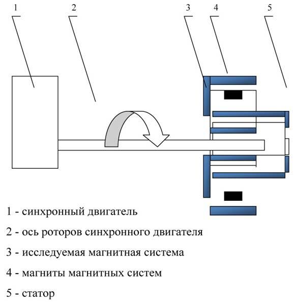 схема прибора для измерения индукции.