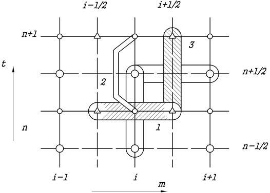 """Рис. 3 Шаблон схемы  """"крест """".  Конечно-разностная аппроксимация системы уравнений внутренней баллистики в лагранжевой..."""
