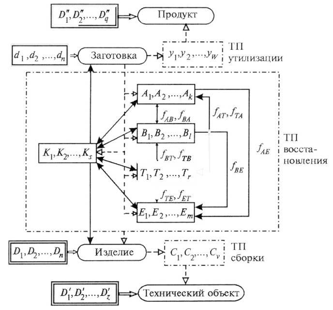 обобщенная схема технологического процесса обработки информации.