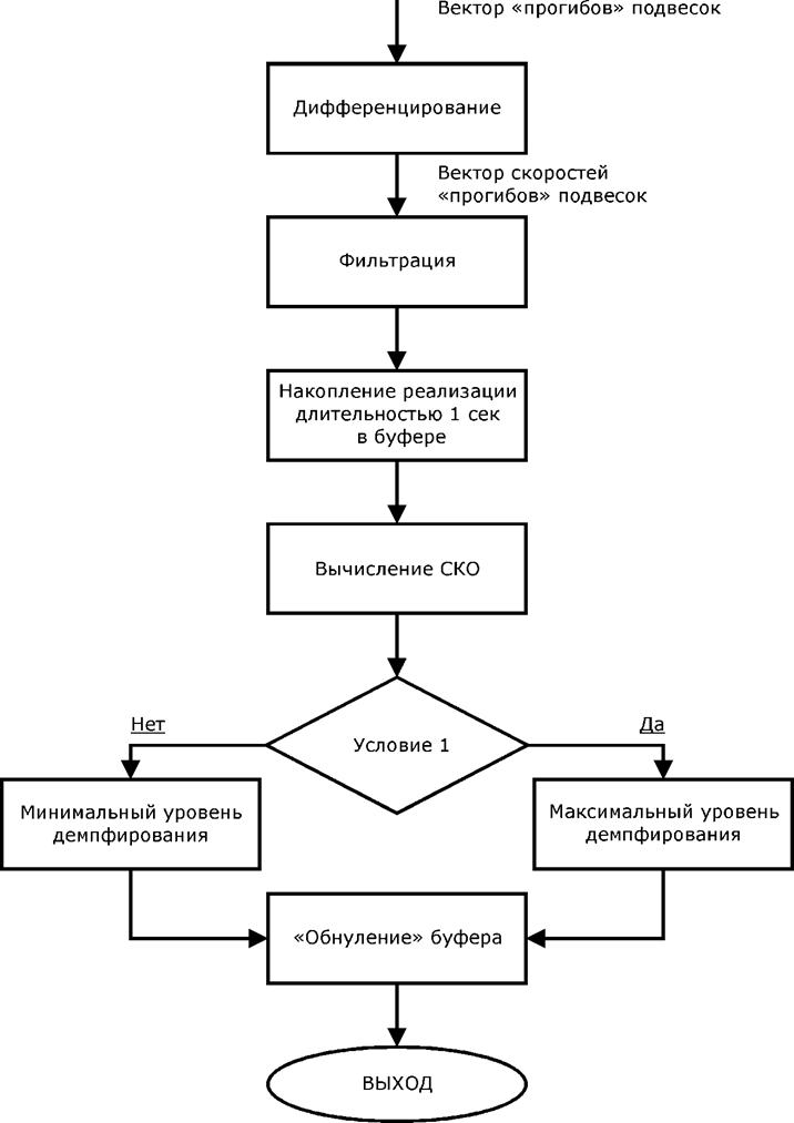 2 Гц.  Рис. 2. Блок-схема адаптивного статического алгоритма управления двухуровневым демпфированием...