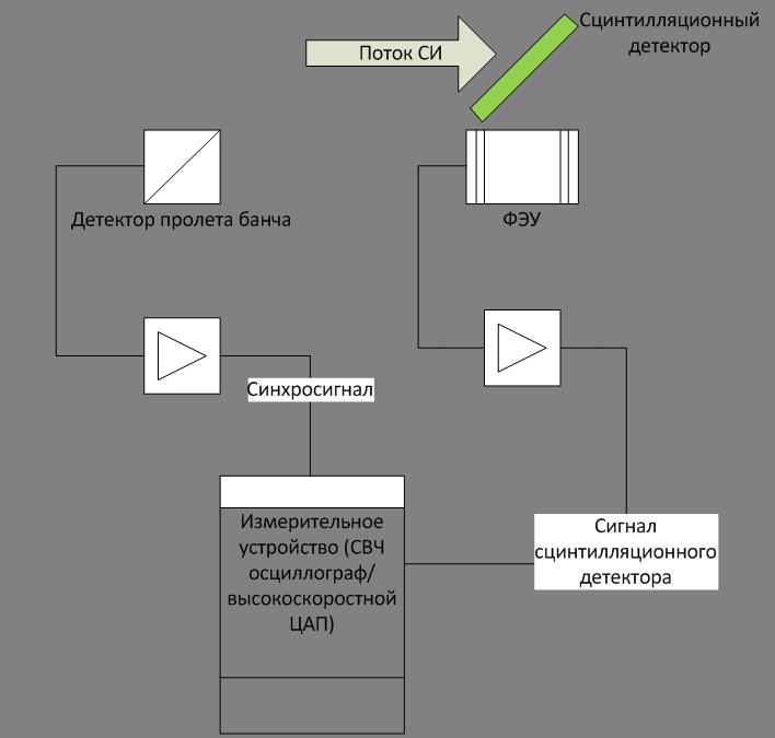 Рисунок 6 – Схема измерения