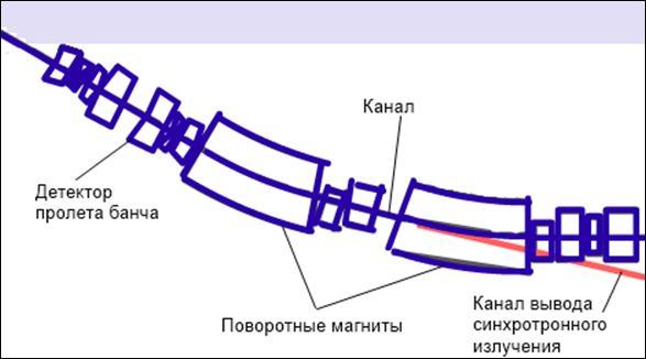 Рисунок 5 – Схема получения