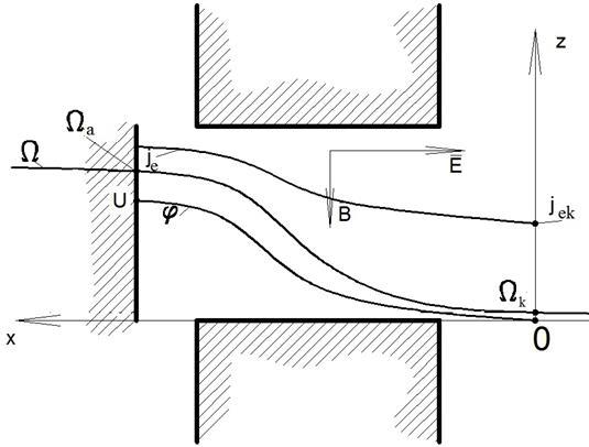 Рис. 1. Схема распределения расчетных параметров вдоль канала.