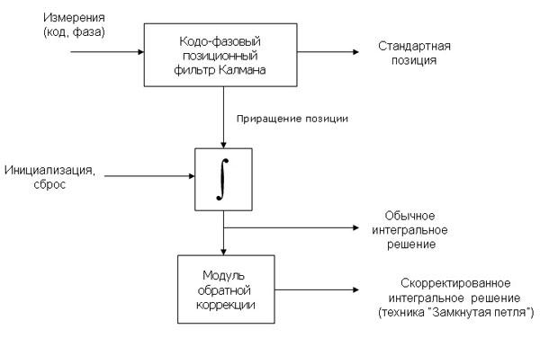Рис. 5. Блок-схема алгоритма.
