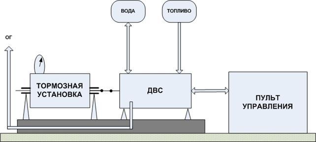 Модель испытательного стенда.  Схема стенда для испытания двигателя внутреннего сгорания.  TEST_DESK.
